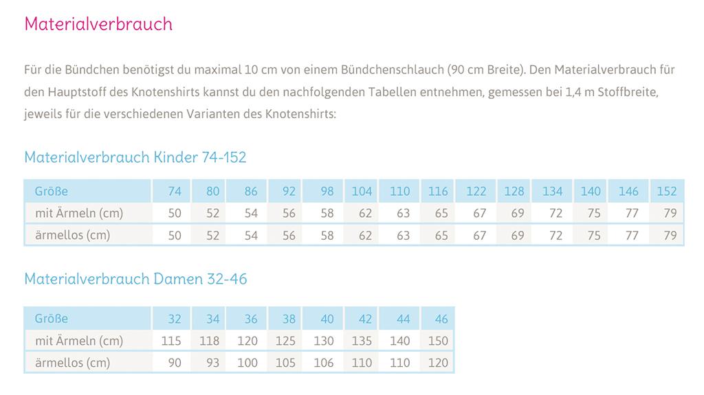 """Knoten Shirt Anleitung & Schnittmuster """"JOLLY"""": Materialverbrauch"""