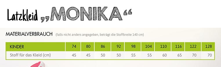 SEWwhat? byGraziela Edition: Materialverbrauch Schnittmuster Latzkleid